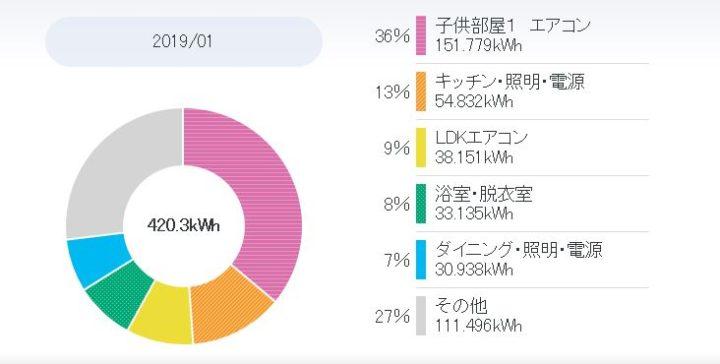 2019年1月の光熱費について